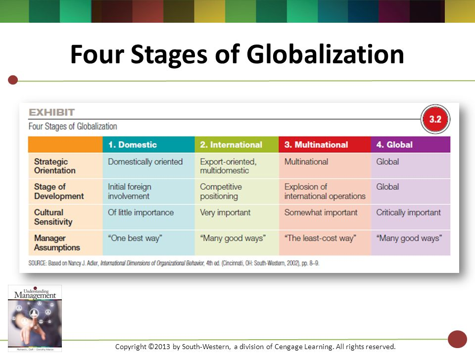 four stages of globalization Stages of globalization also lack of traveling and knowledge had caused them to think that the earth is flat and there is an end of the world.