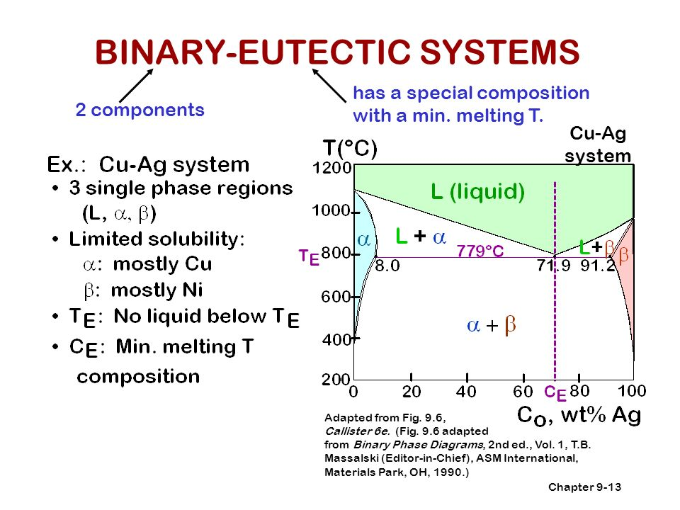 binary eutectic phase diagram chapter 9: phase diagrams - ppt video online download