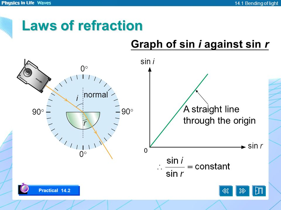 how to find refractive index from a graph