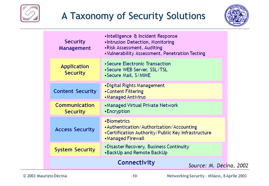 A Taxonomy of Security Solutions
