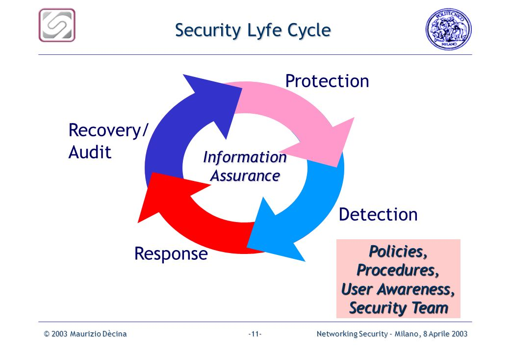 Security Lyfe Cycle Protection Recovery/ Audit Detection Response