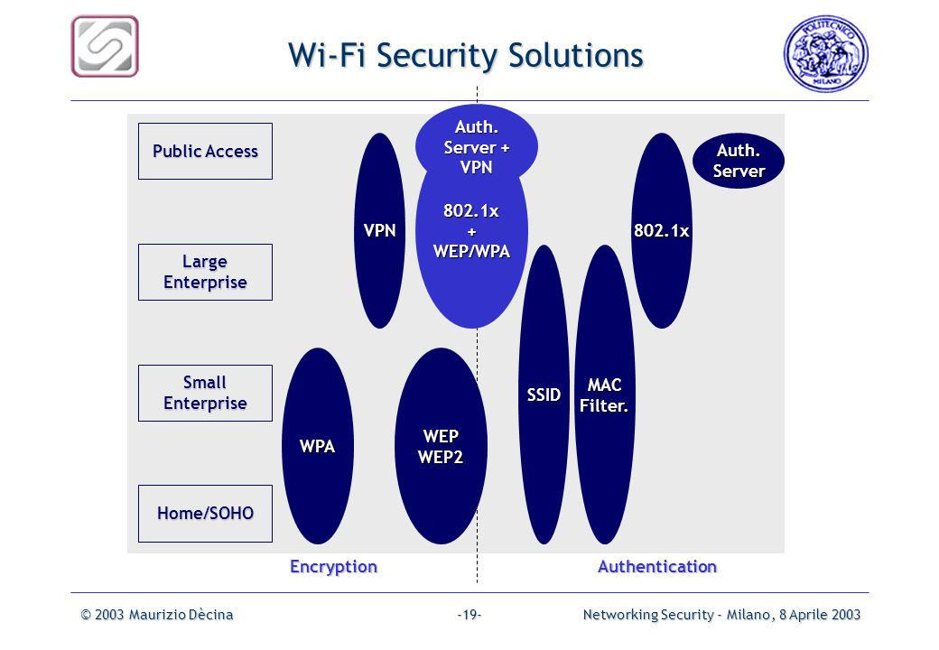 Wi-Fi Security Solutions