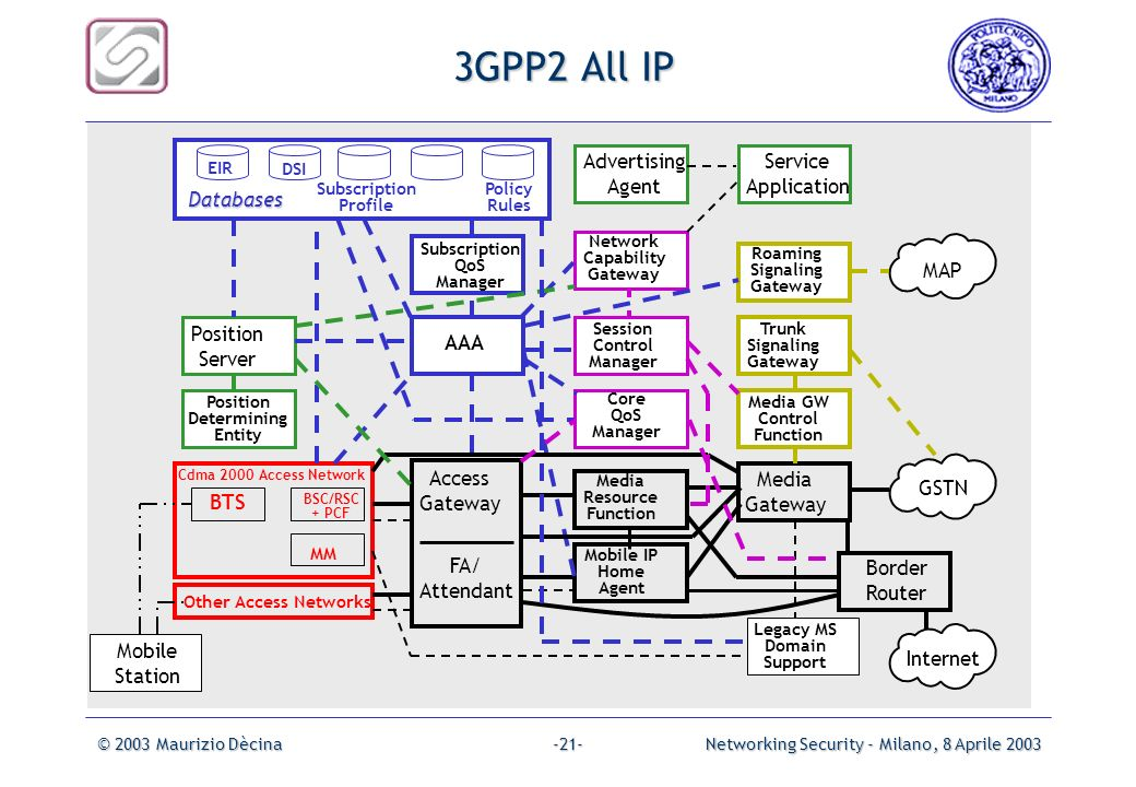 3GPP2 All IP Advertising Agent Service Application Databases MAP