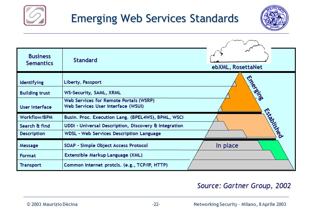 Emerging Web Services Standards