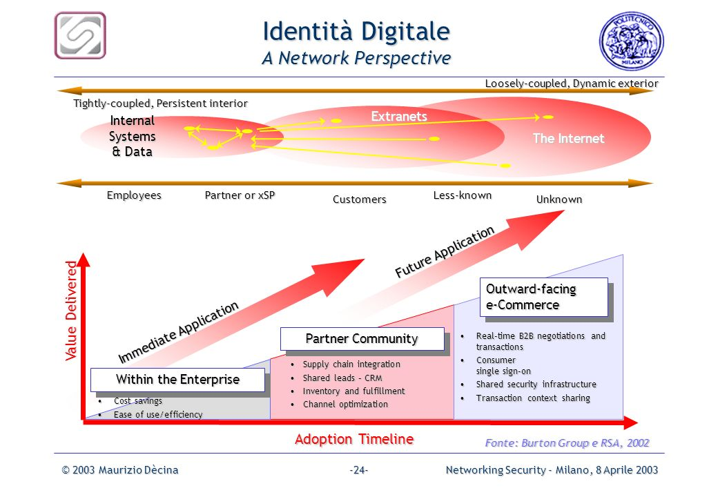 Identità Digitale A Network Perspective
