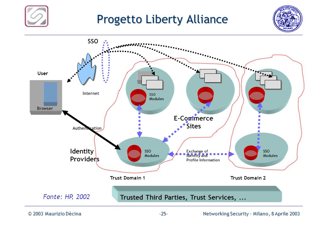 Progetto Liberty Alliance