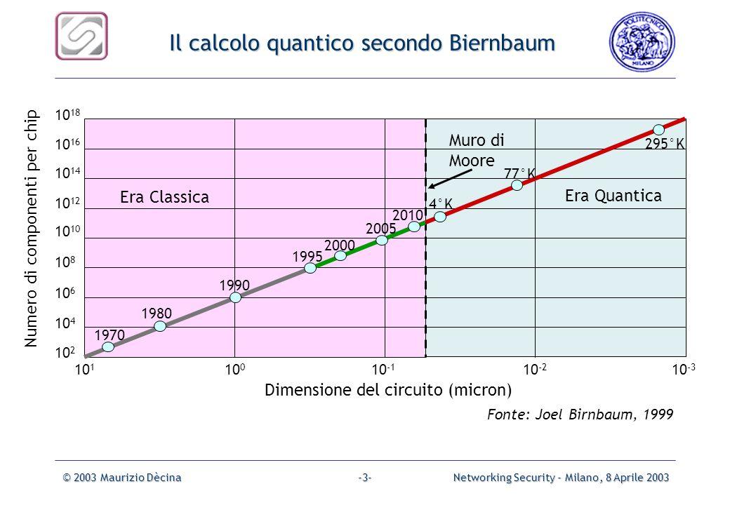 Il calcolo quantico secondo Biernbaum