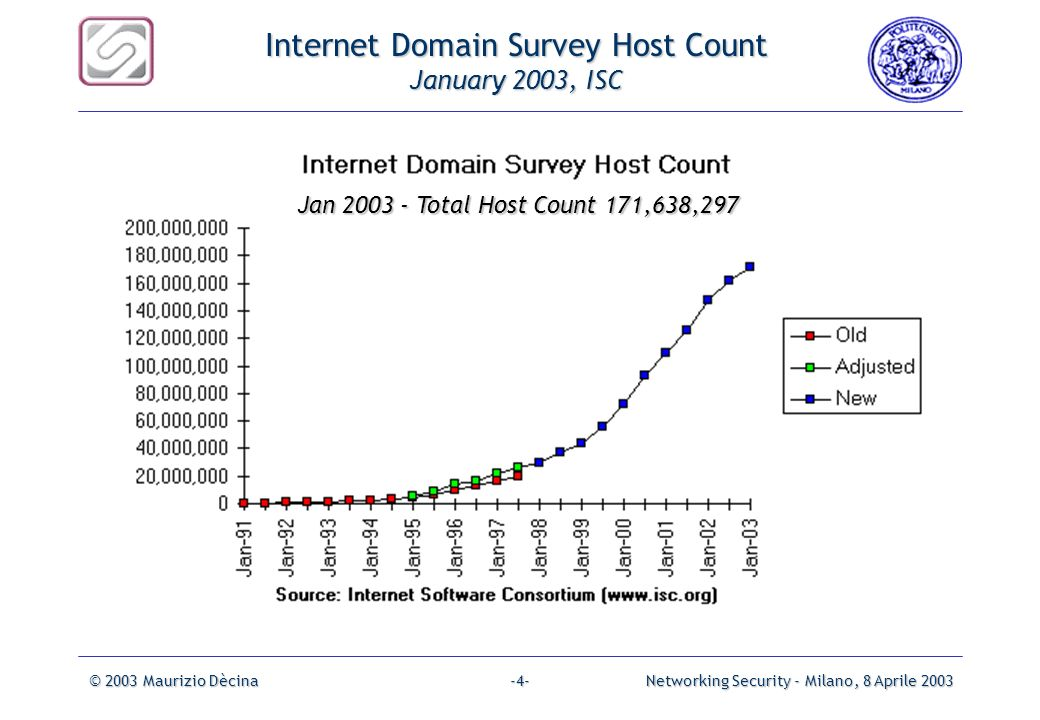 Internet Domain Survey Host Count January 2003, ISC