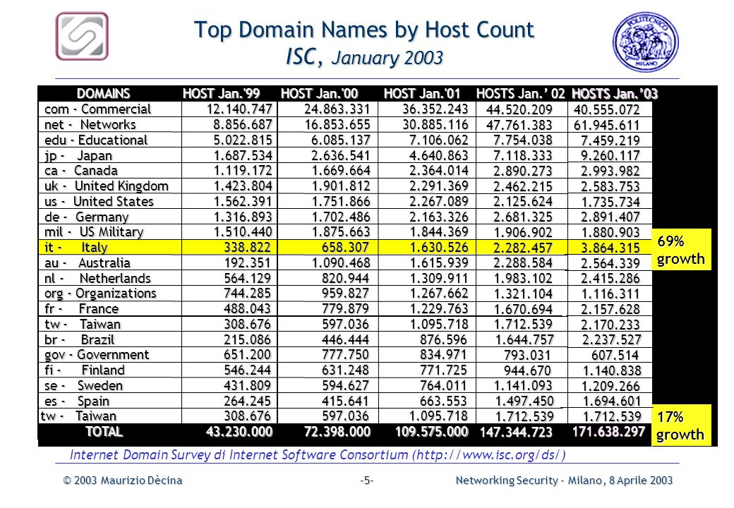 Top Domain Names by Host Count ISC, January 2003
