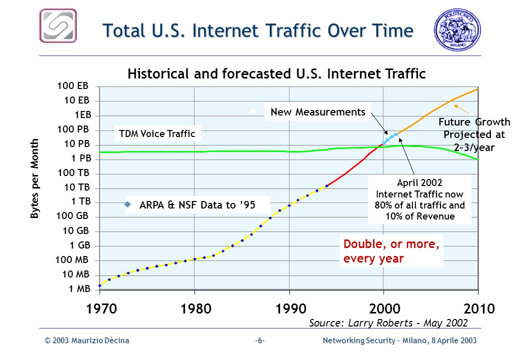 Total U.S. Internet Traffic Over Time