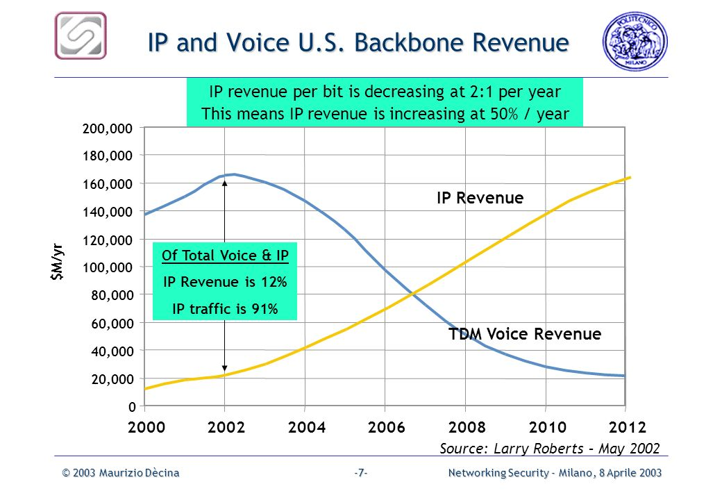IP and Voice U.S. Backbone Revenue