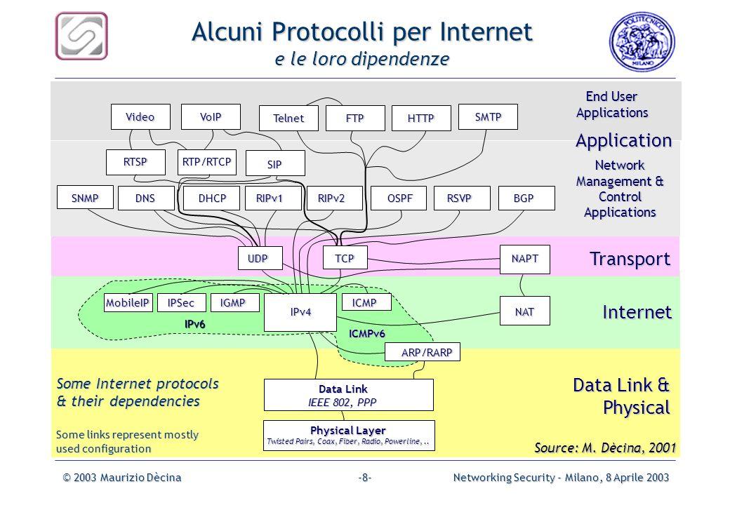 Alcuni Protocolli per Internet e le loro dipendenze