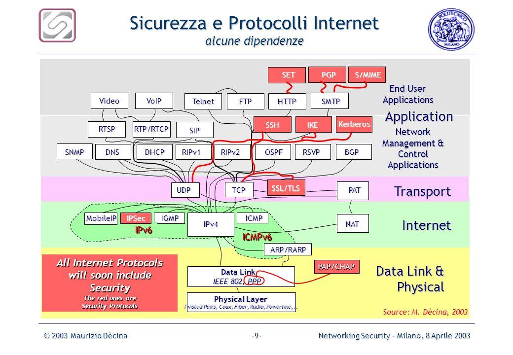 Sicurezza e Protocolli Internet alcune dipendenze