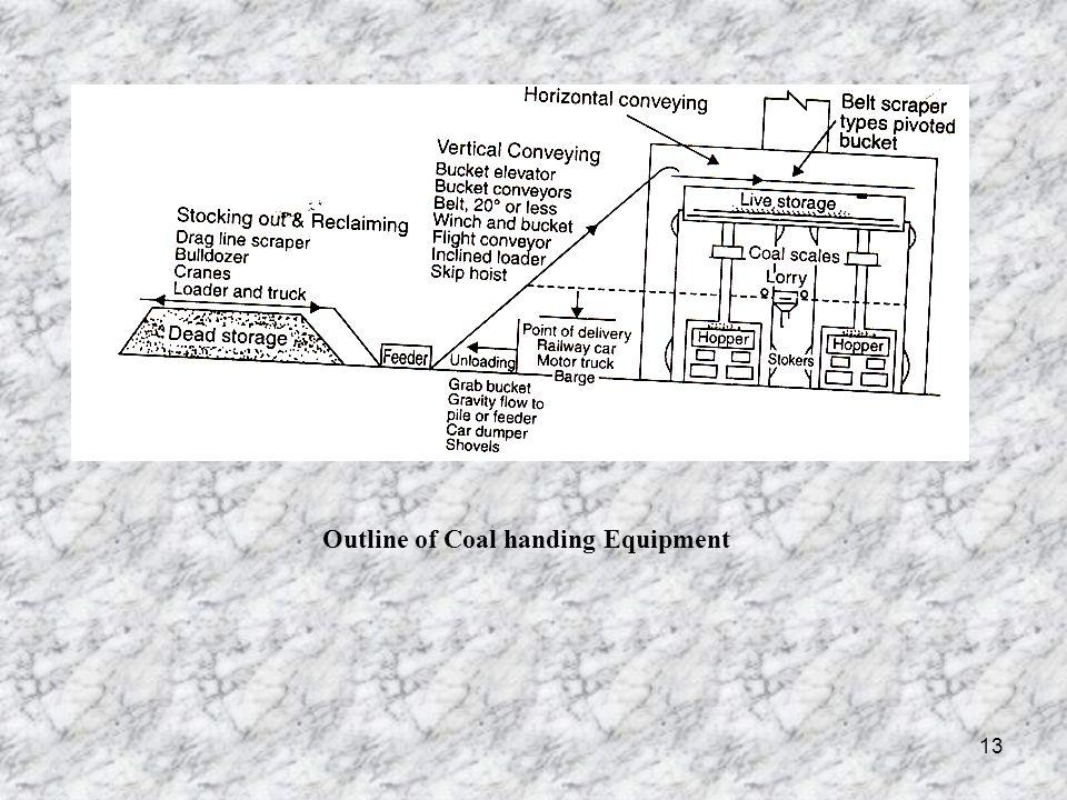Outline of Coal handing Equipment