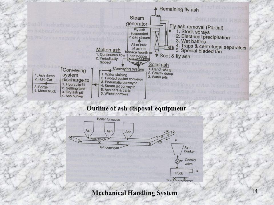 Mechanical Handling System
