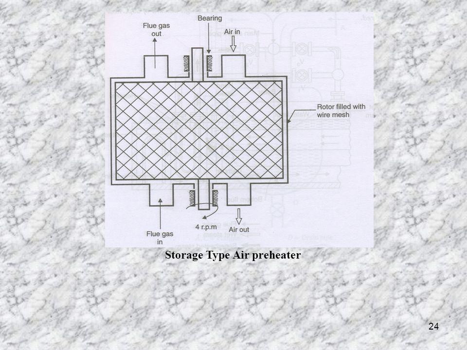 Storage Type Air preheater