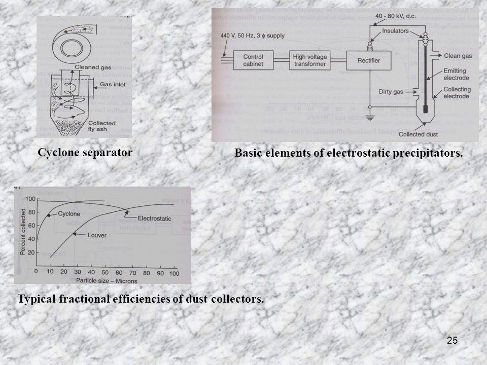 Cyclone separator Basic elements of electrostatic precipitators.