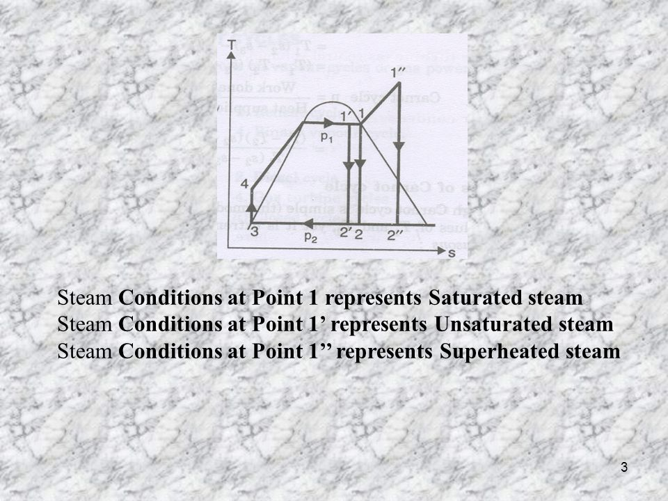 Steam Conditions at Point 1 represents Saturated steam