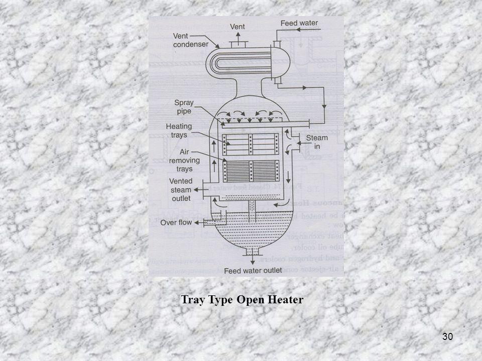 Tray Type Open Heater