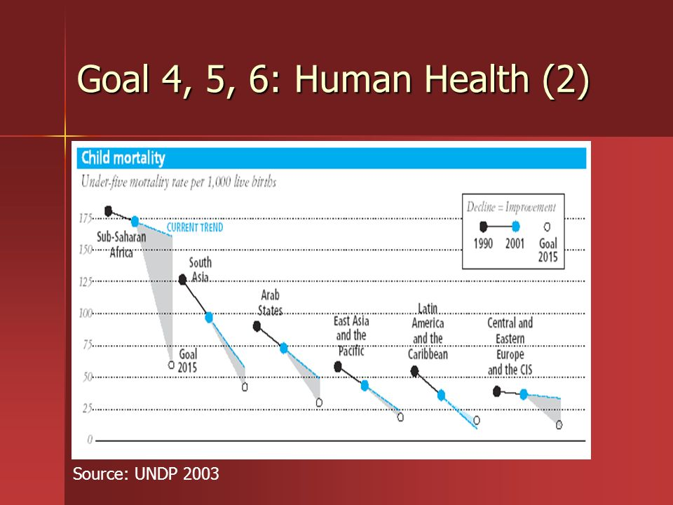 Goal 4, 5, 6: Human Health (2) Source: UNDP 2003