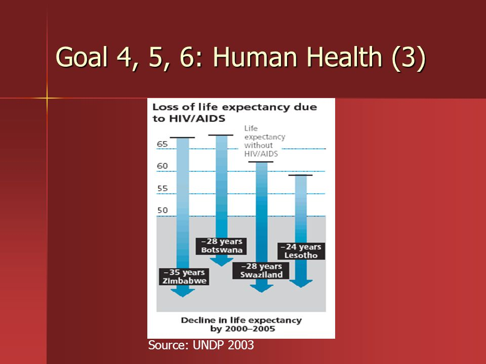 Goal 4, 5, 6: Human Health (3) Source: UNDP 2003