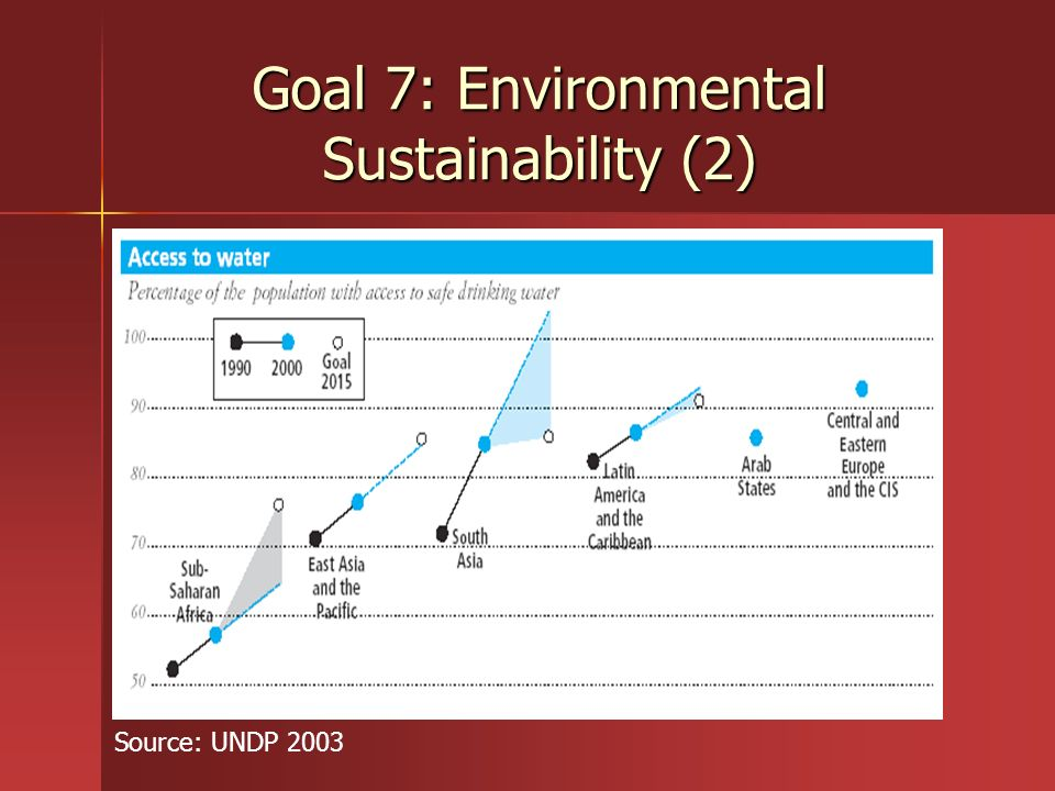 Goal 7: Environmental Sustainability (2)