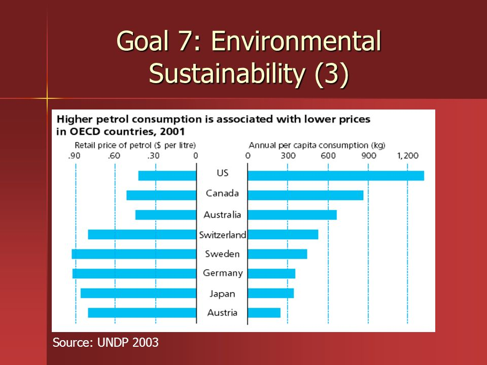 Goal 7: Environmental Sustainability (3)
