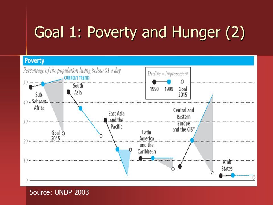 Goal 1: Poverty and Hunger (2)