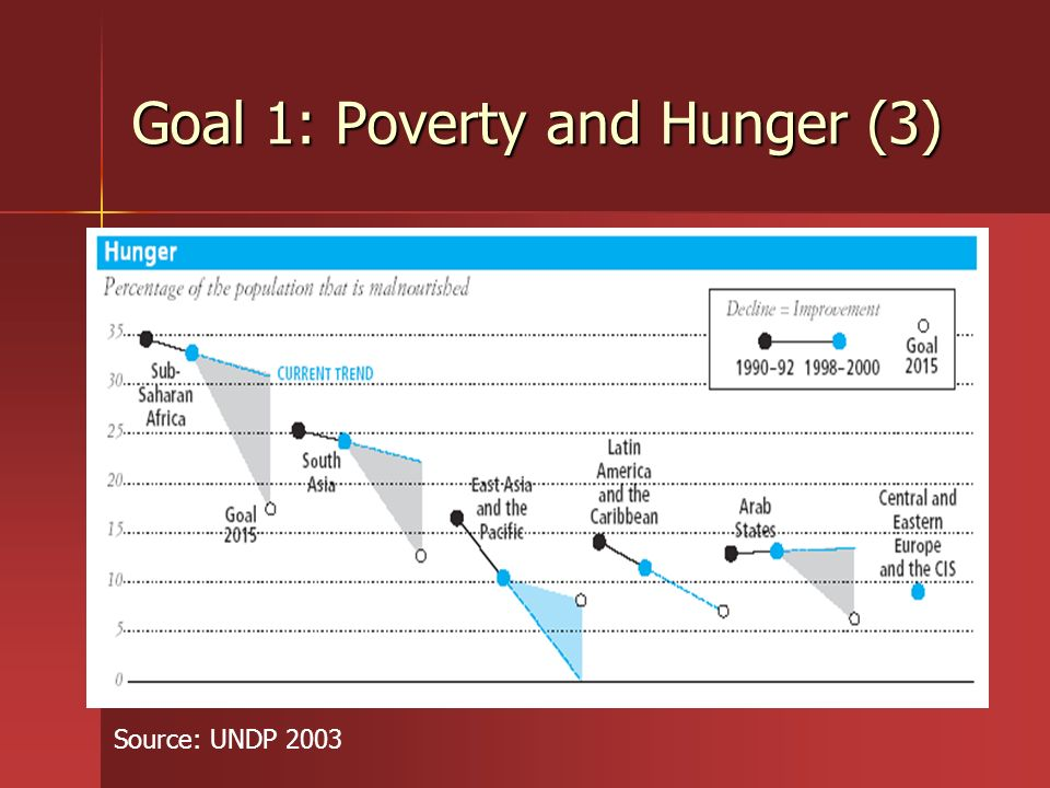 Goal 1: Poverty and Hunger (3)