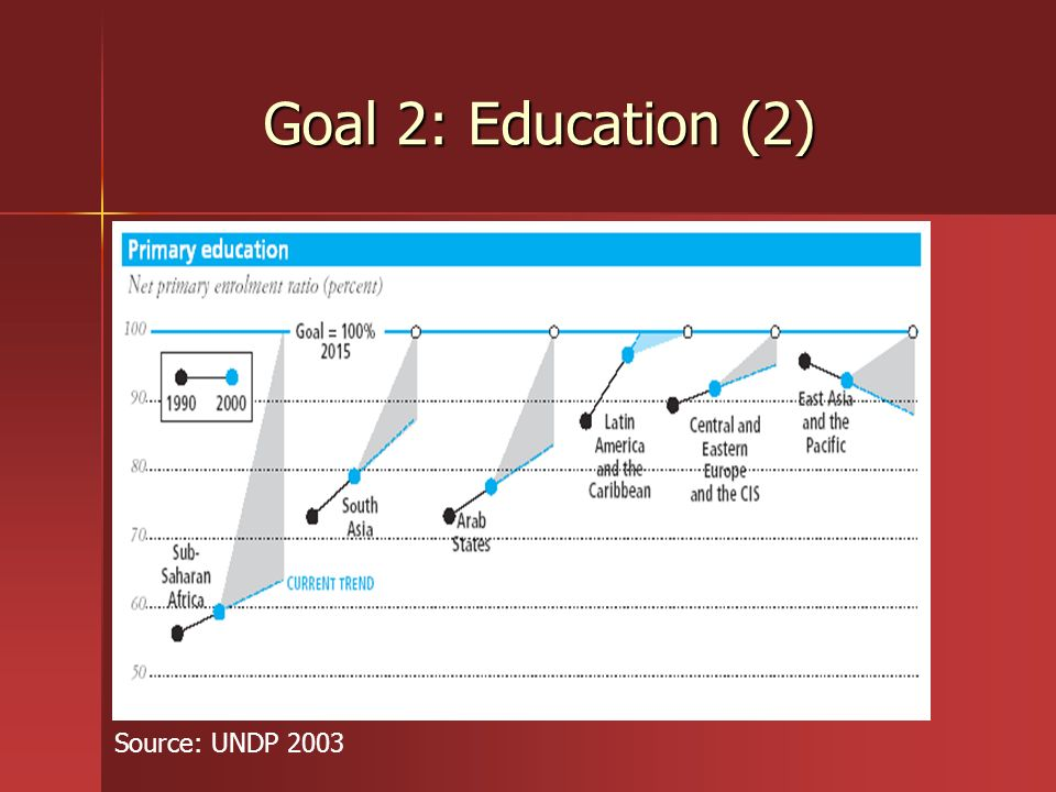 Goal 2: Education (2) Source: UNDP 2003