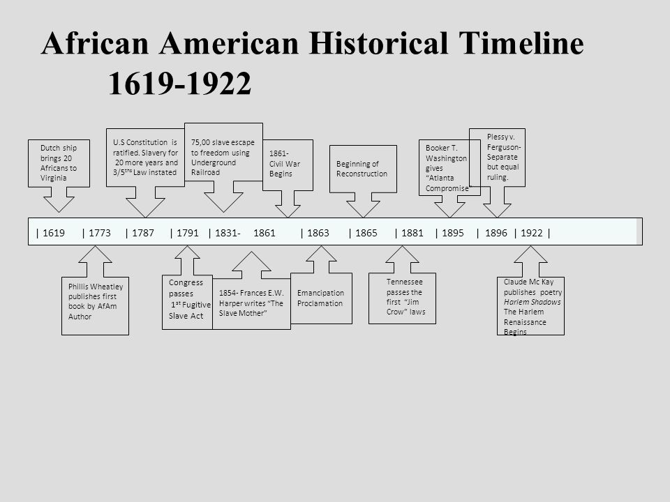 african american history timeline 1619 Aboutcom african-american history 57 likes enslavement timeline 1619 to 1696 enslavement in colonial america was established with one law at a time.