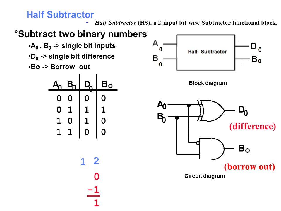 1 2 -1 1 Half Subtractor Subtract two binary numbers 0 0 0 0 0 1 1 1