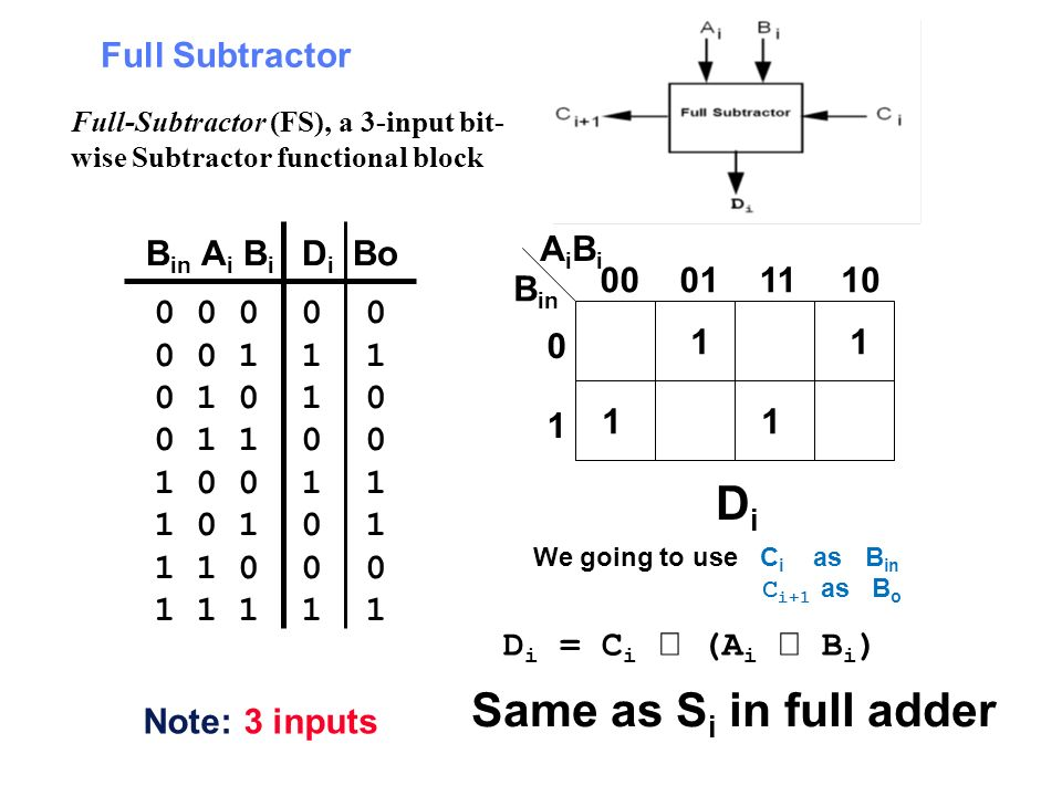 Di Same as Si in full adder Full Subtractor Bin Ai Bi Di Bo Bin AiBi