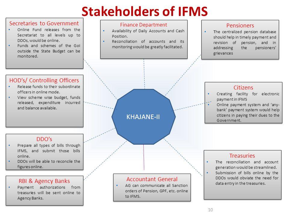 Stakeholders of IFMS KHAJANE-II Secretaries to Government Pensioners