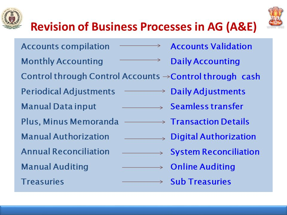 Revision of Business Processes in AG (A&E)