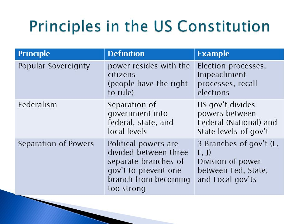 a brief outline of the principles and 10 amendments of the united states constitution Amendments to the constitution of the united states of america articles in addition to, and amendment of  us constitutional amendments.