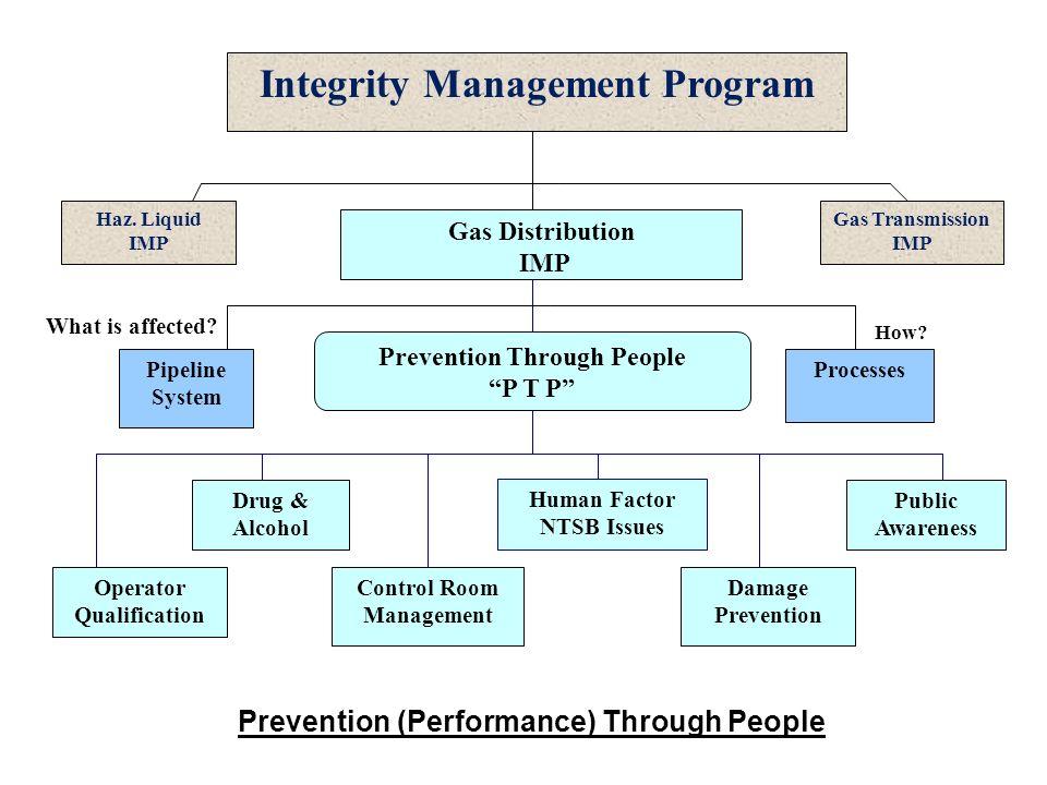 Distribution Integrity Management Program Ppt Video