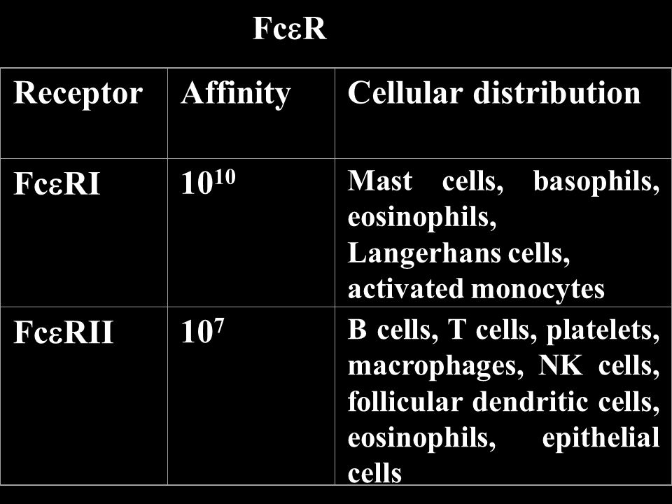 Cellular distribution
