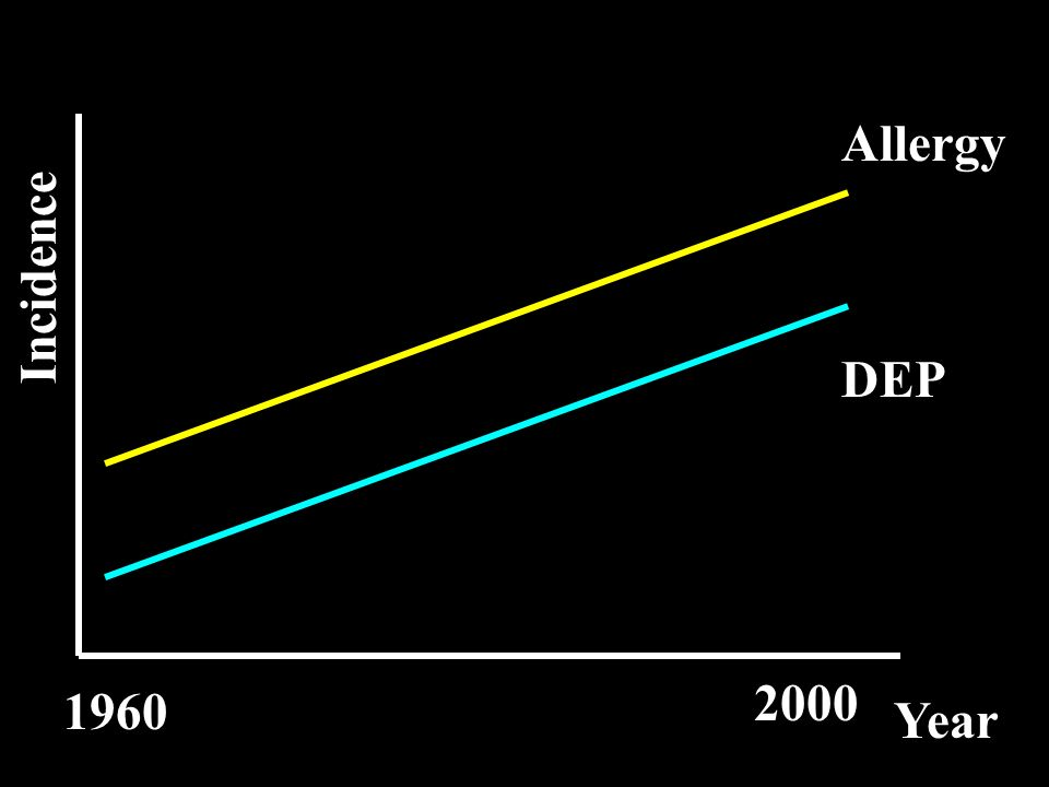 Allergy Incidence DEP 2000 1960 Year