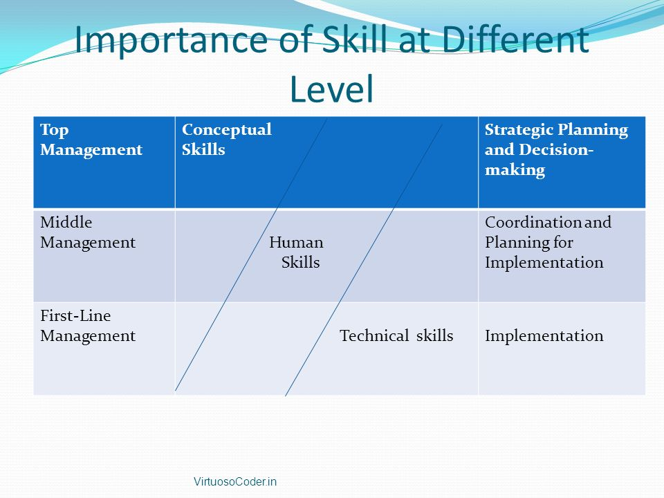 Importance of Skill at Different Level
