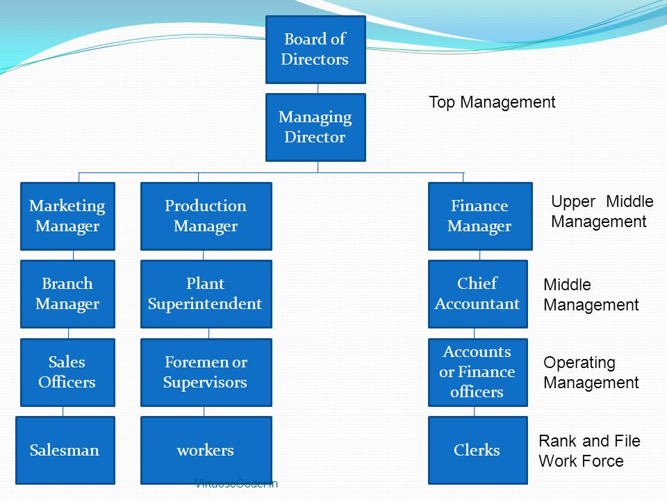 Foremen or Supervisors Accounts or Finance officers Operating