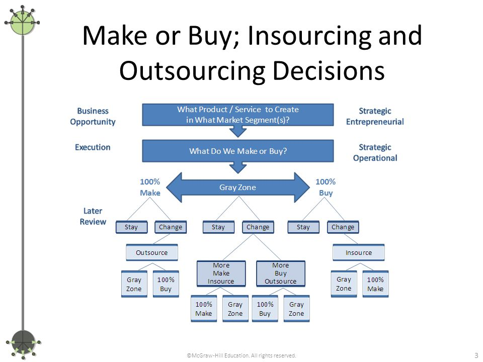 advantage of make or buy decision Make or buy decision factors :  world bank experience and guidance note for treasury management system  the apparent advantage.