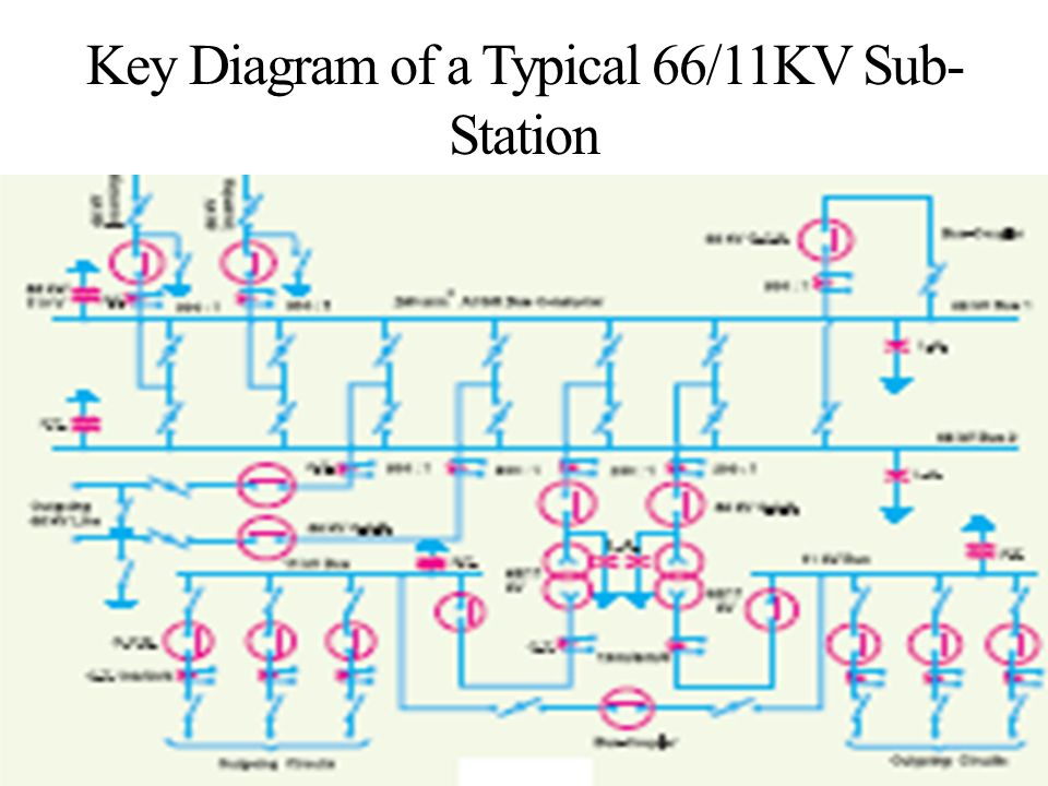 block diagram of a typical electric supply system