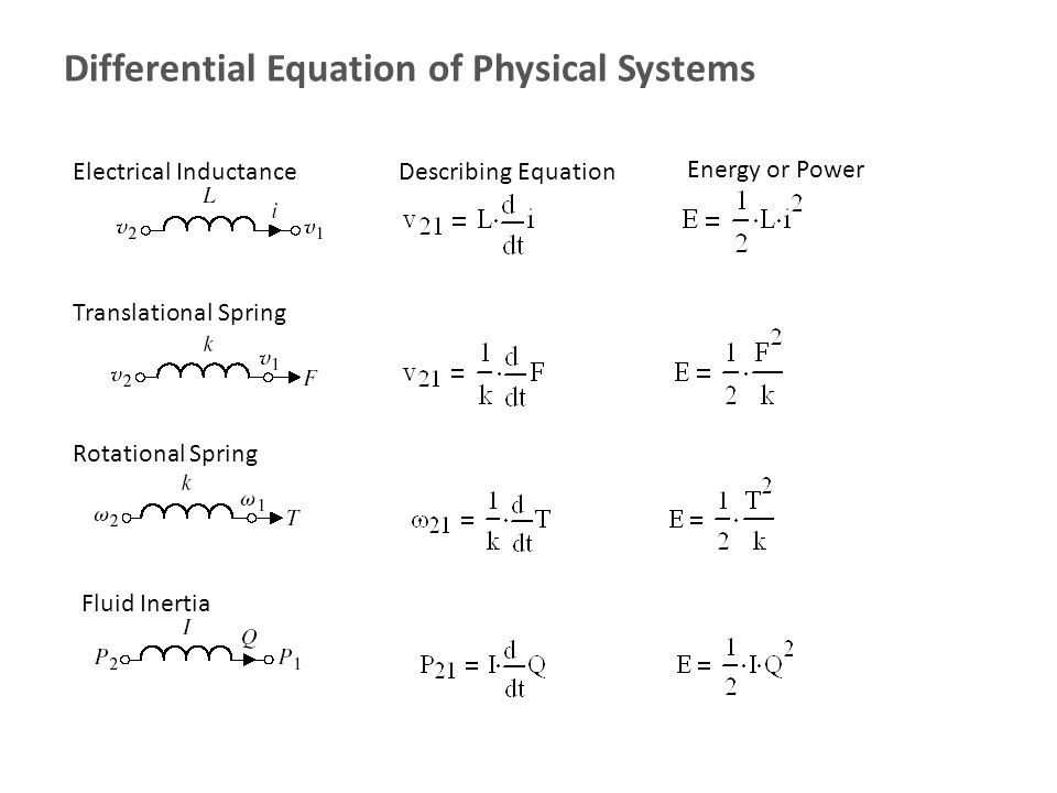 differential equation Differential equations (math 3301) laplace transforms in this section we're just going to work an example of using laplace transforms to solve a differential equation on a 3 rd order differential equation just so say that we looked at one with order higher than 2 nd.