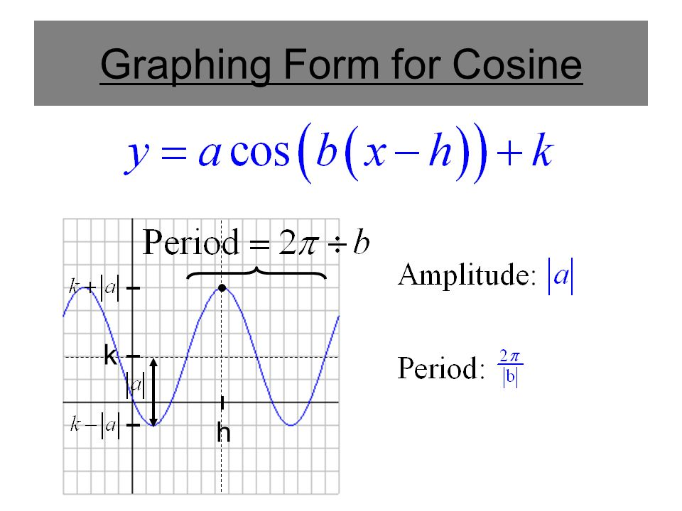how to change a sine function to a cosine function