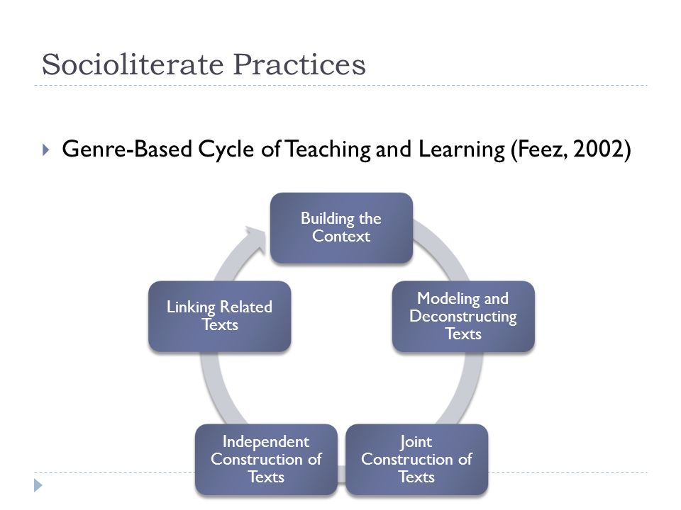 """the genre cycle essay Specific writing, but also the contexts of learning in esp genre-oriented writing   good relationships with friends, and an argument essay emphasizes its thesis   cited in burns, 2001) proposed """"a wheel model of a teaching-learning cycle."""