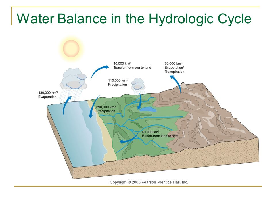 15 Water Balance In The Hydrologic Cycle