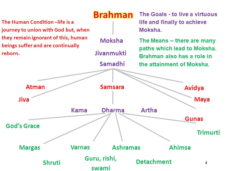 brahman atman maya karma samsara and moksha Brahman atman maya karma samsara and moksha samsara saṃsāra or sangsāra (sanskrit: संसार) (in tibetan called 'khor ba (pronounced kɔrwɔ [ipa] in.