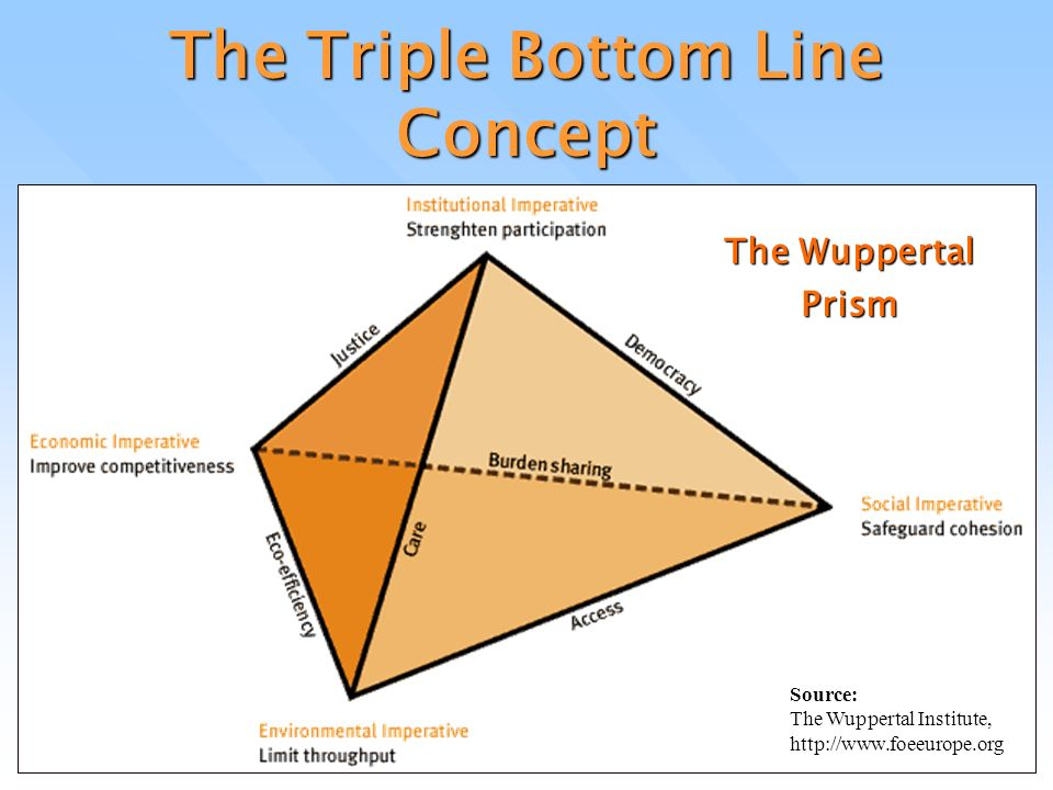 triple bottom line concept and its benefits for businesses Triple bottom line (tbl or 3bl), also known as the three pillars of sustainability can provide a powerful shift in an entrepreneur's philosophy and business development triple bottom line refers to people, planet and profit in my opinion, these three elements speak to the true health of a.