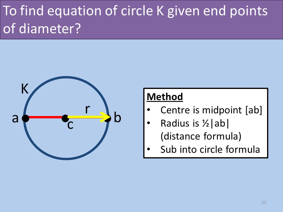 Circle Equation Iroshfo